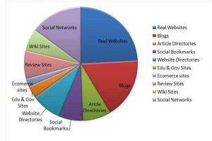Ideal Backlink Profile in 2012