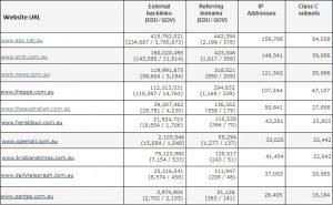 top 10 backlinks websites in australia